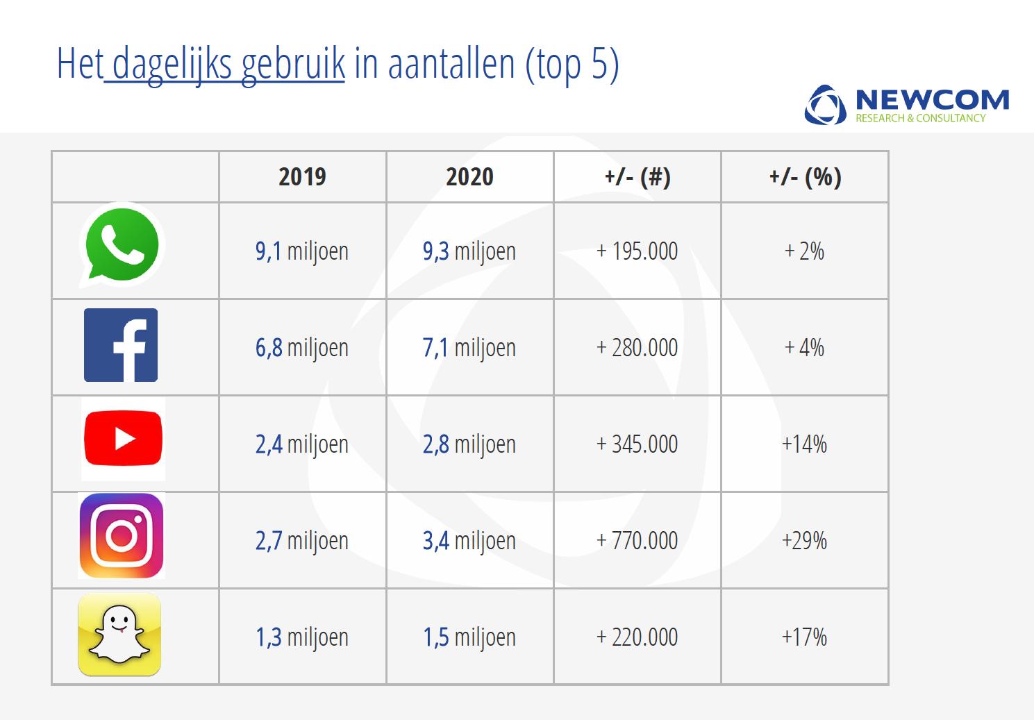 Bron: newcom.nl